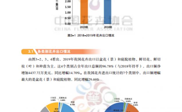 中国花卉协会发布《2019年我国花卉进出口数据分析报告》